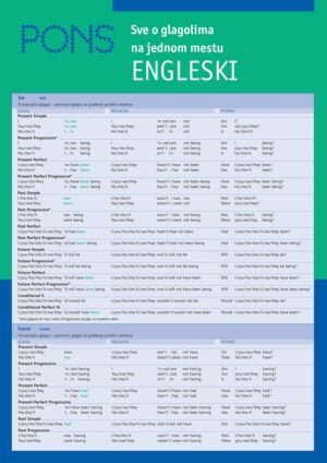 Sve o glagolima na jednom mestu za učenje engleskog jezika