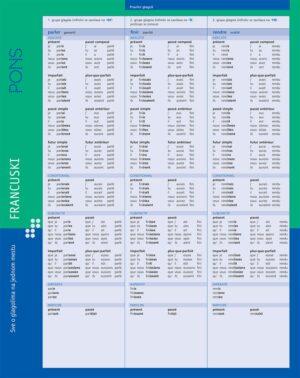 Sve o glagolima na jednom mestu za učenje francuskog jezika