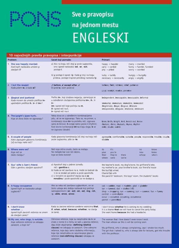 Sve o pravopisu za učenje engleskog jezika